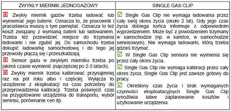 Miernik Single Gas Clip tlenek węgla (CO)