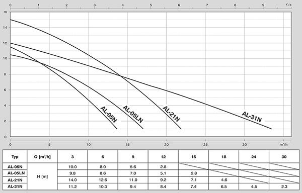 Parametry techniczne pompy zanurzeniowej - wydajność