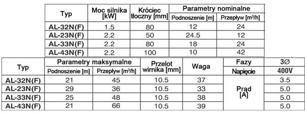 Parametry techniczne pompy zanurzeniowej - wlaściwości